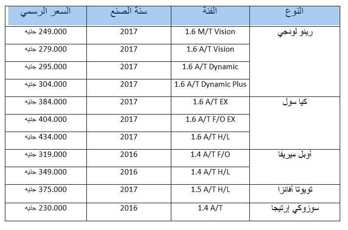 """2017 8 12 12 7 10 218 - رينو لودجي 2017 تتصدر قائمة سيارات الـ""""MPV B""""  فى مصر في عام 2017"""