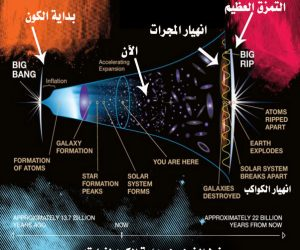 نظرية نهاية الكون التمزق العظيم وانشقاق السماء تعرف عليها الان